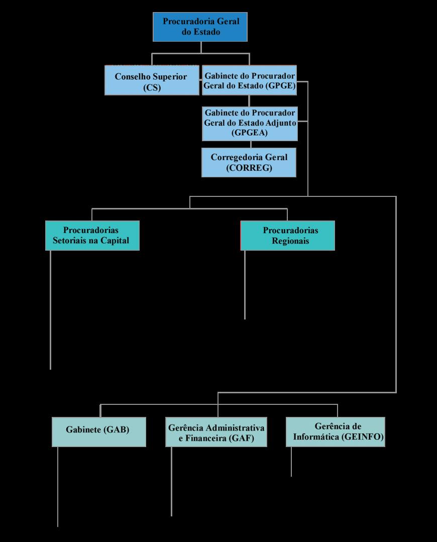 Ogranograma PGE-RO